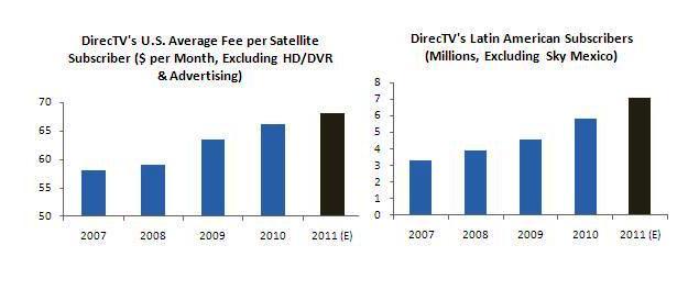 DirecTV's U.S. ARPU and LatAm Subscriber Trends