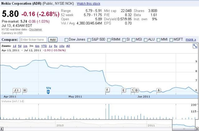 Nokia Stock Price