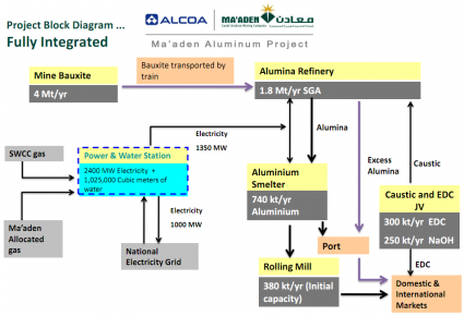 alcoa_maaden_diagram