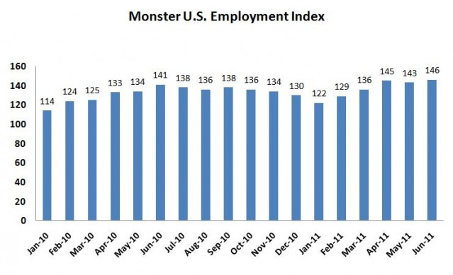 US Employment Index Trends: Monster Investor Relations