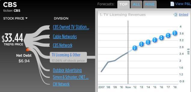 CBS TV Licensing