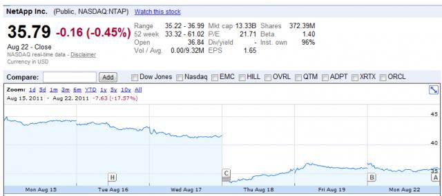 NTAP_market movement_ Q1 11 earnings_Google Finance