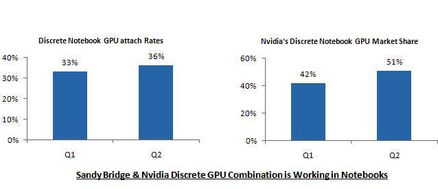 Notebook discrete GPU attach rates and Nvidia's share