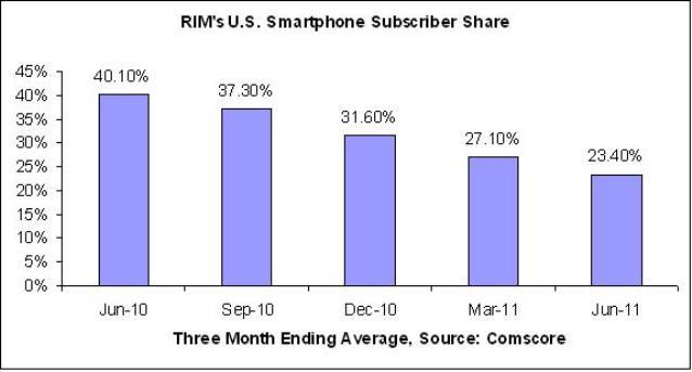 RIM_Market_Share