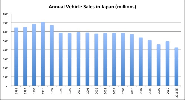 Source: Japan Automobile Manufacturers Association (JAMA)