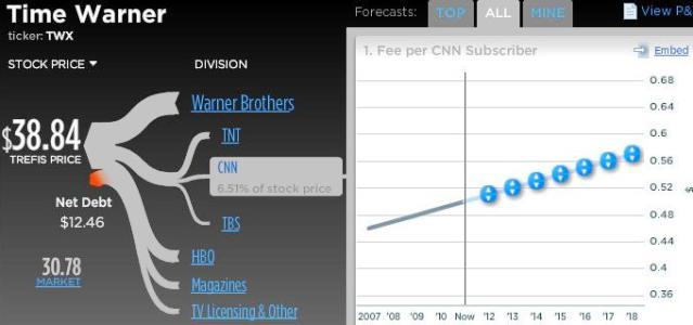 Time Warner - CNN
