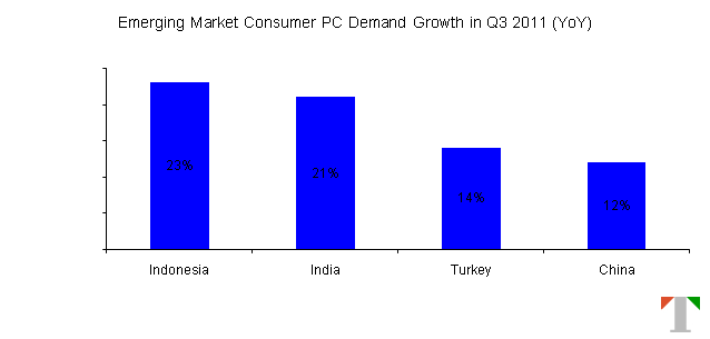 Emerging_Market_PC_Demand_Q32011