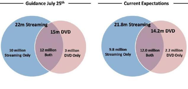 Netflix's Revised Q3 2011 Expectations