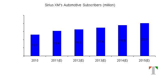 Sirius XM's Automotive Subscriber Forecasts