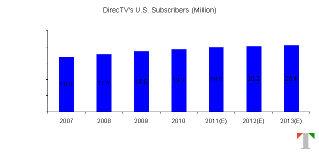Source: DirecTV's SEC Filings, Trefis Estimates