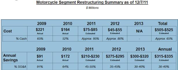 Source: Harley-Davidson Restructuring Update Presentation