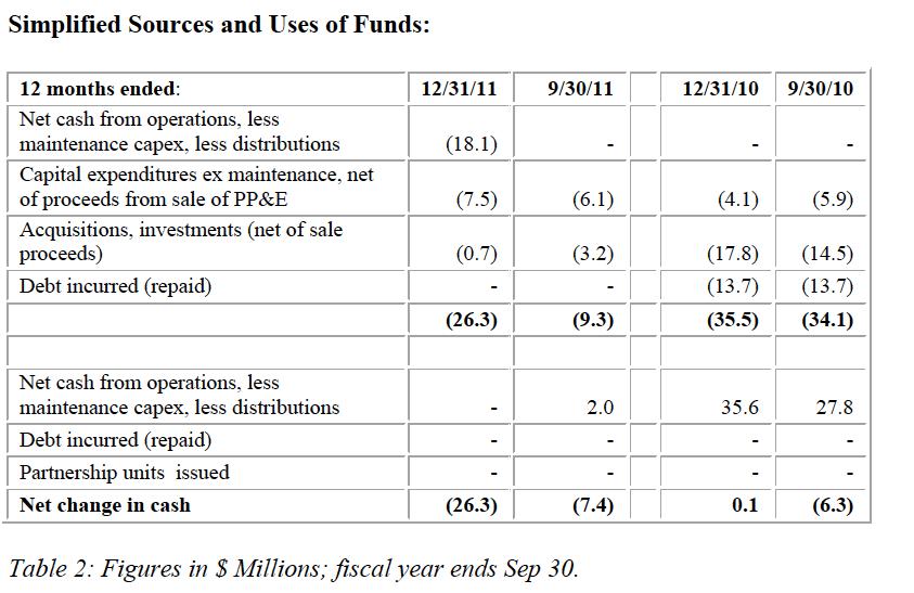 basic cash flow statement