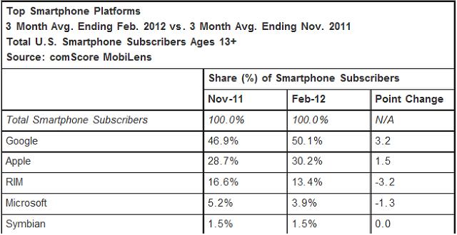 comscore-us-smartphone-market