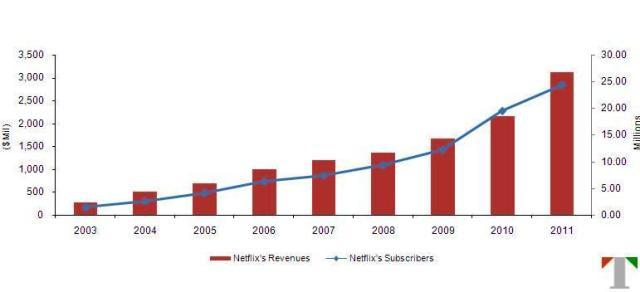 Netflix's Growth