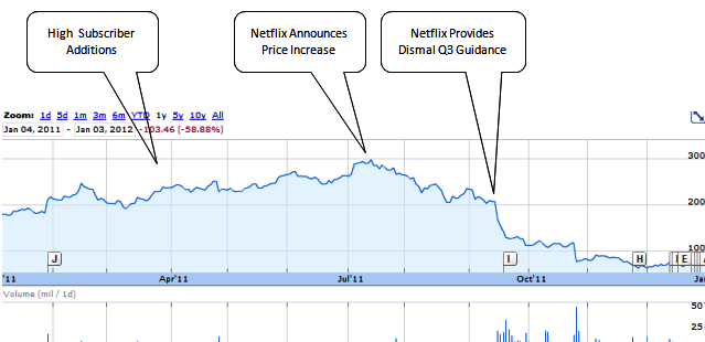 the u s  netflix story  evolving competition threatens
