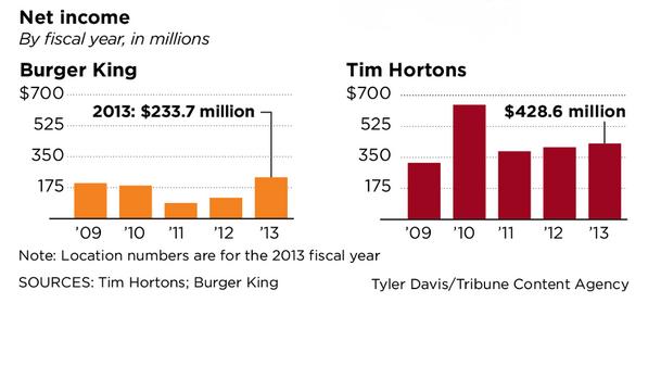 Burger King Tim Hortons Cross Border Merger Much More Than Tax