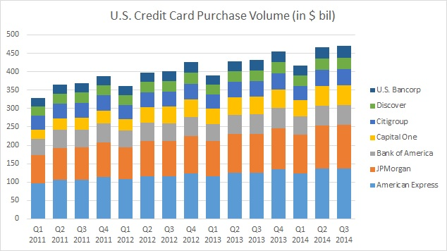 A look at the countrys largest card lenders credit card payment the increase in spending levels over this period is key to higher revenues for the lenders over coming years the chart shows how card payment volumes have colourmoves