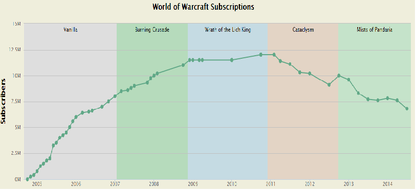 is activision s world of warcraft back in the game trefis
