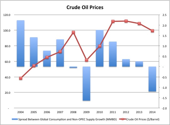 Where Are Oil Prices Headed In The Long Run? thumbnail