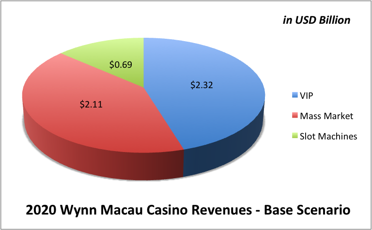 wynn resorts case study Elaine wynn has reignited her battle at wynn resorts, pushing for a  declassification of the company's  get our activist investing case study.