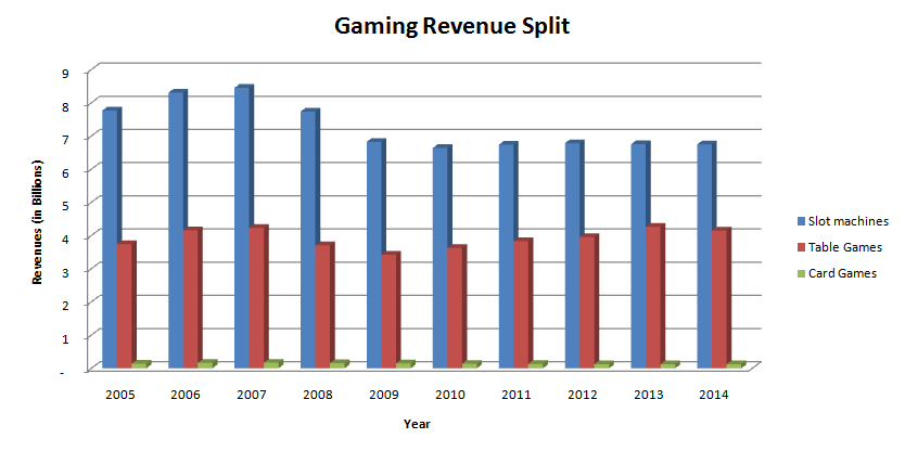 Slot machine winning percentage