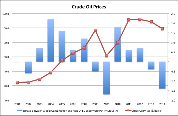 Crude Oil Price Forecast Monthly Values