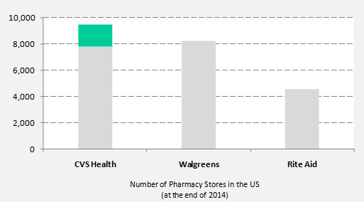 cvs to buy all of target    s pharmacy stores    a win win for both