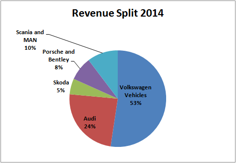 volkswagen earnings review revenues  profits    core performance remains weak