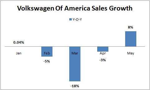 vwvortex of news results sales america volkswagen reports vw march