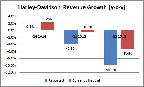 Harley davidson where will growth come from