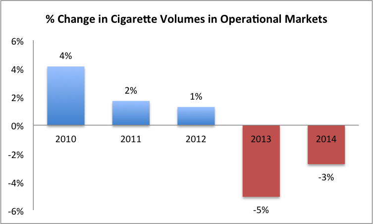 philip morris pricing strategy To assess the competitive advantage a strategy of philip morris international, the   now philip morris is using a strategy of price raising and looking for ways to.