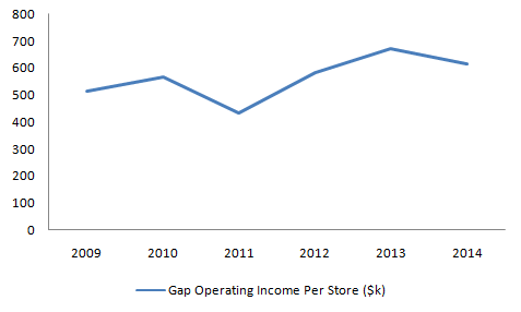 the operational strategy for gap inc Operational, etc) allows for the  case study gap inc gap was established in 1969 by don fisher a  social influences that influence the gap, inc marketing.