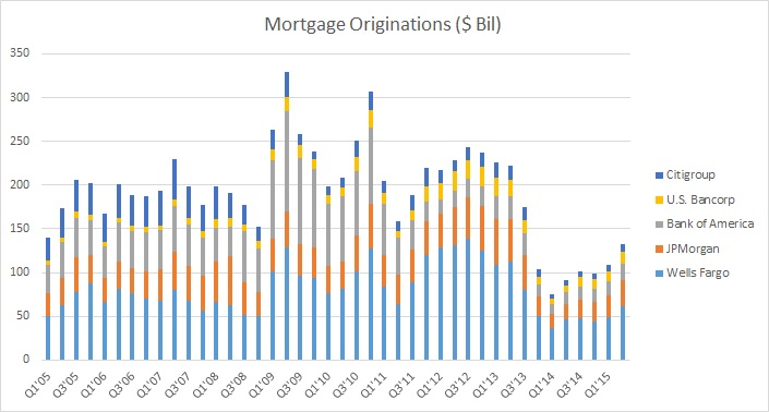 MortgageOrigination 15Q2