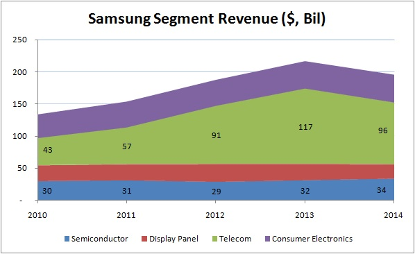 With Smartphone Business Floundering, Is Samsung Becoming ...