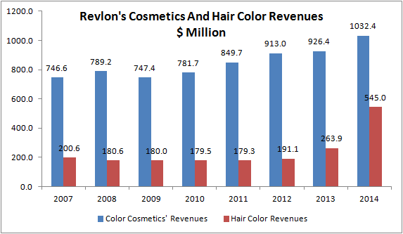 Revlon's Growth Story: Can The Small Not Only Survive, But Also Thrive?