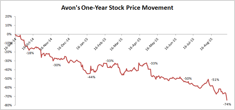 Avons Resistance To Change Led To Its Downfall Trefis