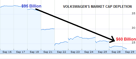Here S Why The Market Reaction To Volkswagen S Emissions
