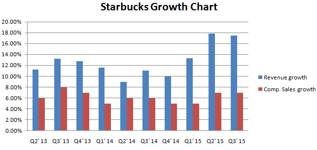 a history growth and development in starbucks coffee corporation The article talks about howard schultz biography and history of starbucks enjoy reading a great success story about the coffee company.