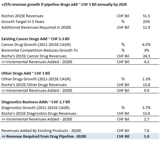 How Can Roche Get 25% Boost In Revenues In 5 Years?