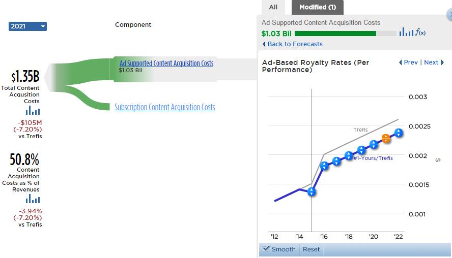 revenue for pandora