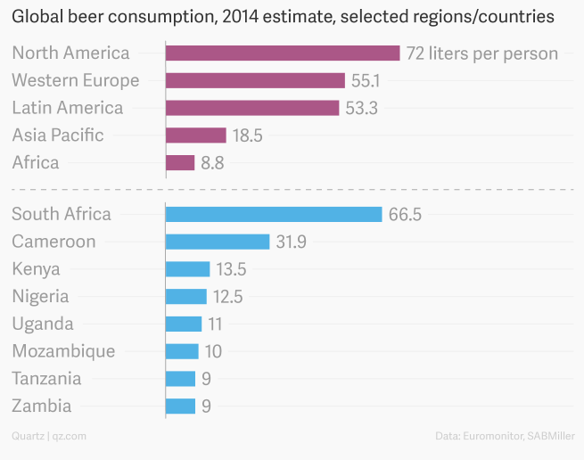 Africa: The Next Big Thing For The Alcohol Industry -- Trefis