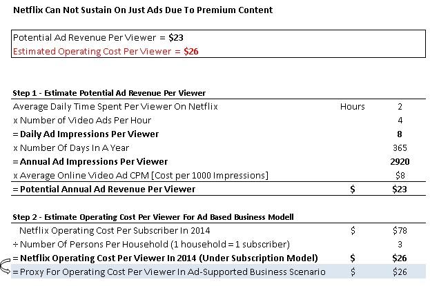 subscription based market netflix vs vudu Comparing netflix, amazon video, and hulu streaming video providers hulu has two subscription options: vudu, and popcornflix for.