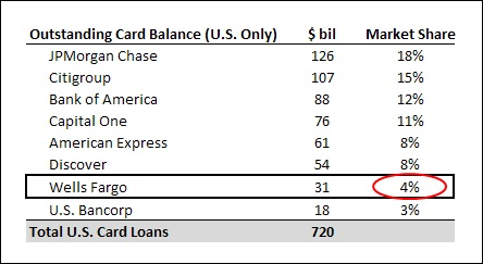 How does wells fargos credit card market share compare with its wfcqacardmktshare reheart Gallery