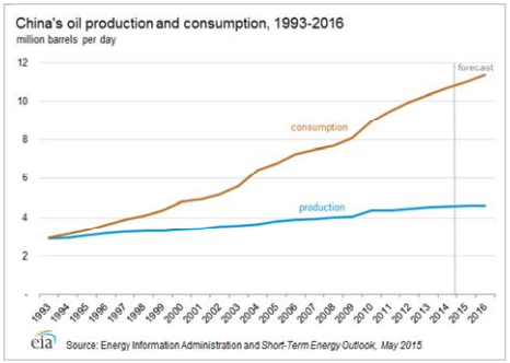 The Reported Death of Peak Oil Has Been Greatly Exaggerated