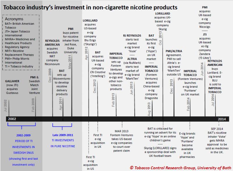 E-Cigarette Market In The U.K. Part 2: Big Tobacco Enters The Fray
