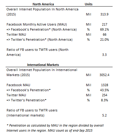 comparison essay about facebook and twitter