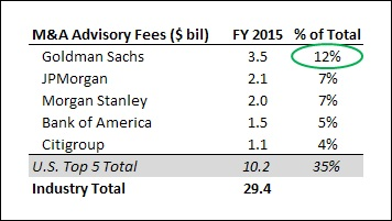How Much In M&A Advisory Fees Did The 5 Largest U S  Investment
