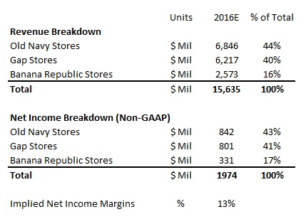 Whats Gap Incs Revenue Net Income Breakdown In Terms Of
