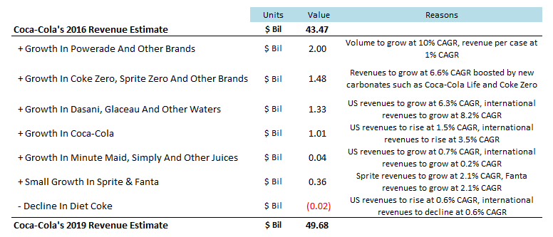 coca cola gross profit