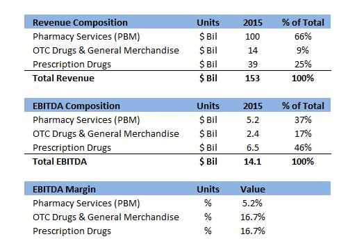 what is cvs s current revenue ebitda breakdown nasdaq com